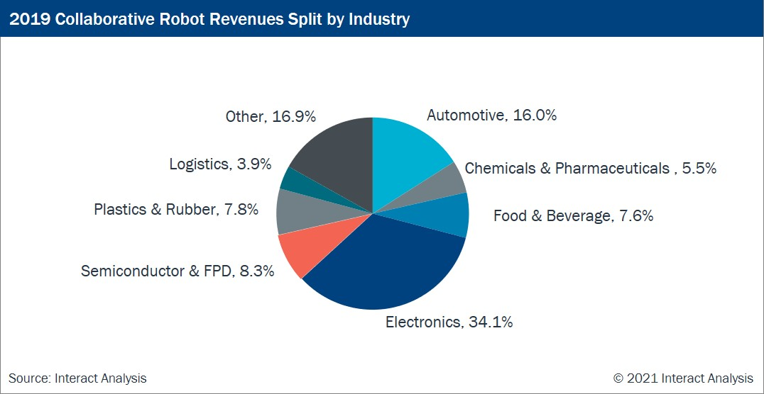 Electronics and automotive sectors occupied half of the market share in 2019
