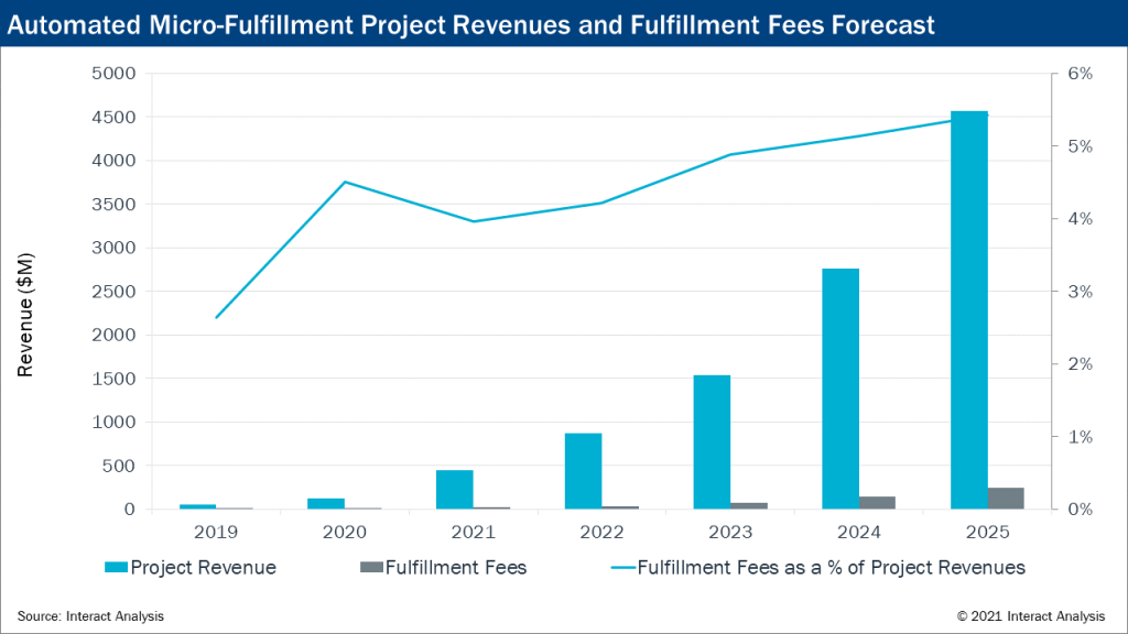 Steady growth after 2021 for project revenues for automated micro-fulfillment