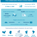 The Collaborative Robot (Cobot) Market – Infographic