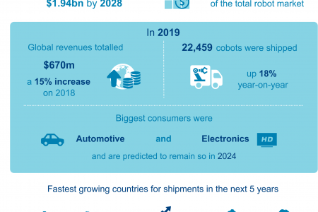 The Collaborative Robot (Cobot) Market - Infographic
