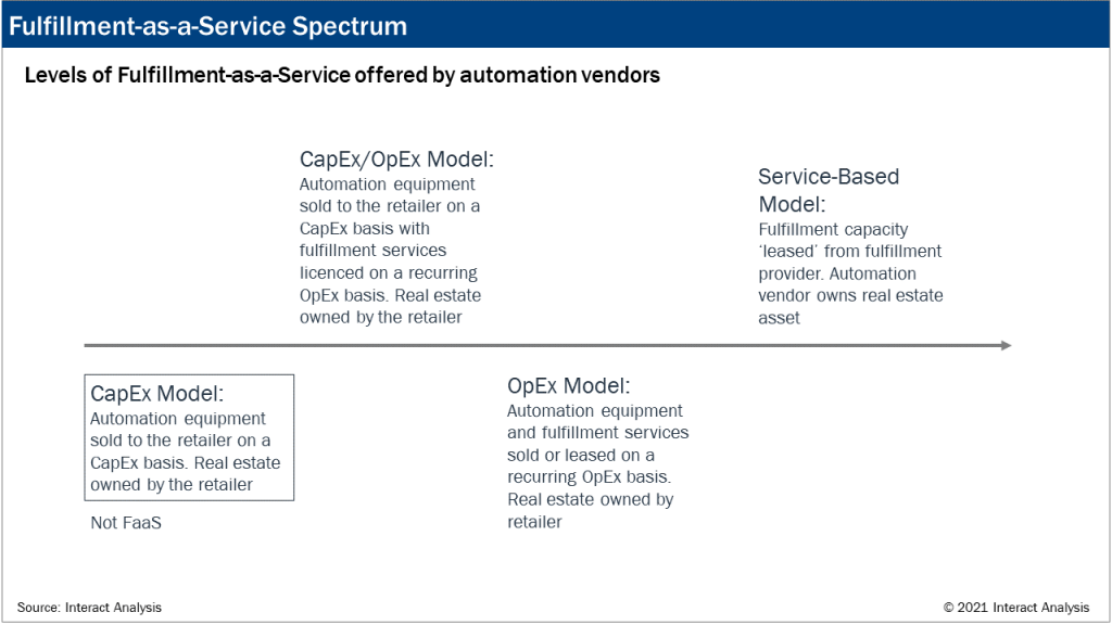 Fulfillment-as-a-service spectrum