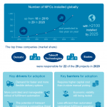 Robotic Micro-fulfillment Centres (MFC) – Infographic