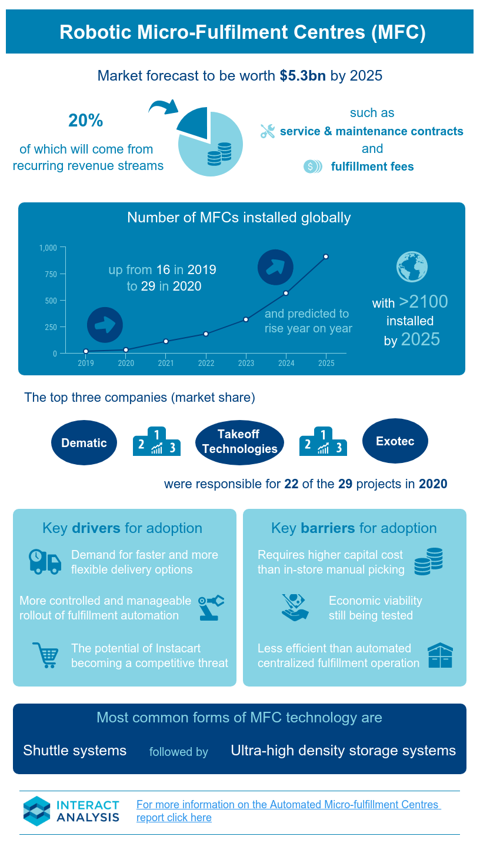 Robotic Micro-fulfillment Centres (MFC) - Infographic