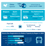The Electric Bus Market – Infographic