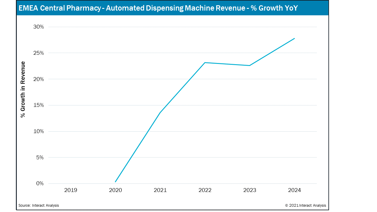 Sharp increase from 2020 for Automated Dispensing Machine revenue for EMEA