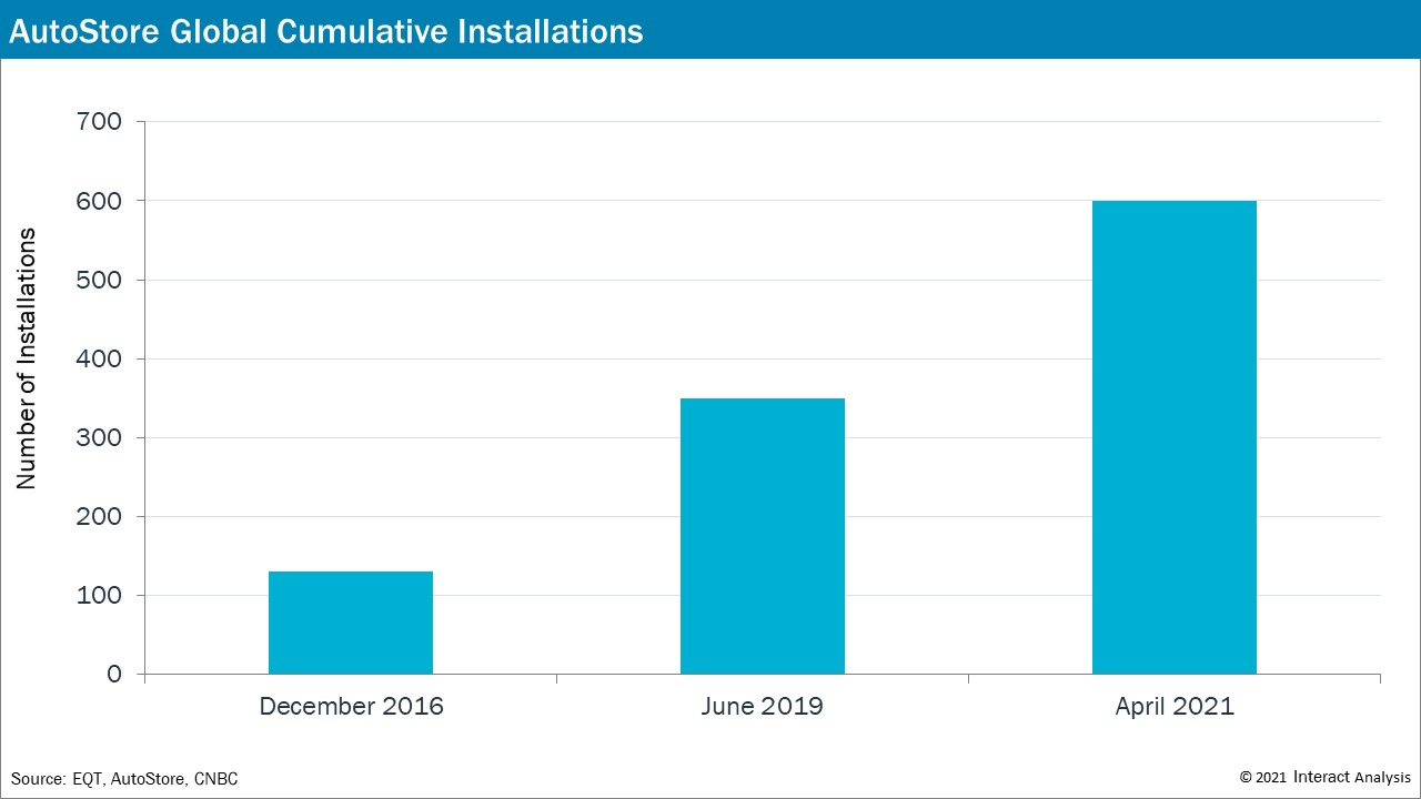 Increase of Autostores's installations from Dec 2016 to April 2021