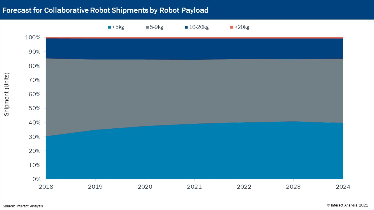 Collaborative robot shipments dominated by 5-9kg robot payload