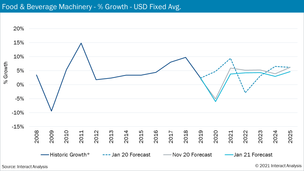 Food and beverage market growth predicted to recover in 2021 from the bleak 2020 slump.
