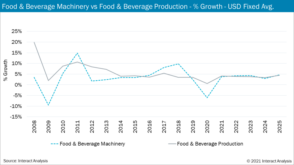 Food and beverage production rates dropped significantly in 2020 due to the COVID-19 pandemic.