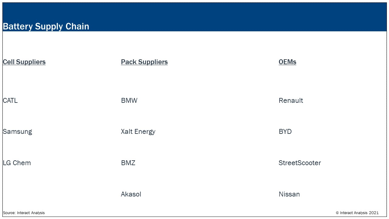 CATL, BMW and Renault ranked as the top suppliers of battery cells, packs and OEM's.