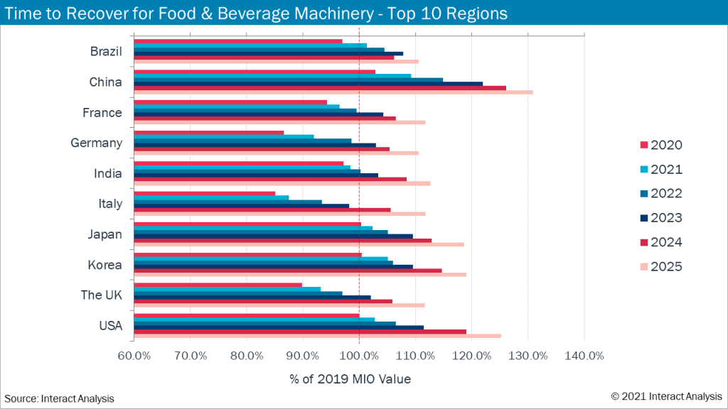 Germany and Italy's food and beverage market revenues to be worst affected by the 2020 slump.