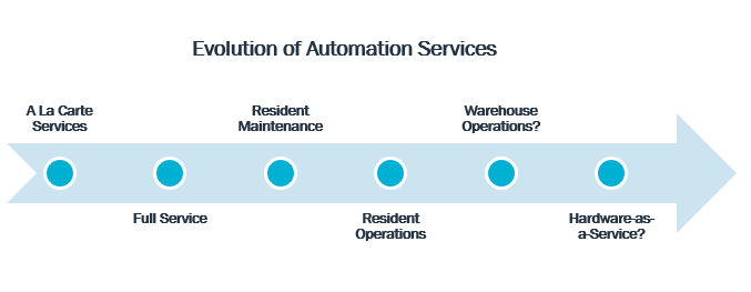 Diagram of Evolution of Automation Services