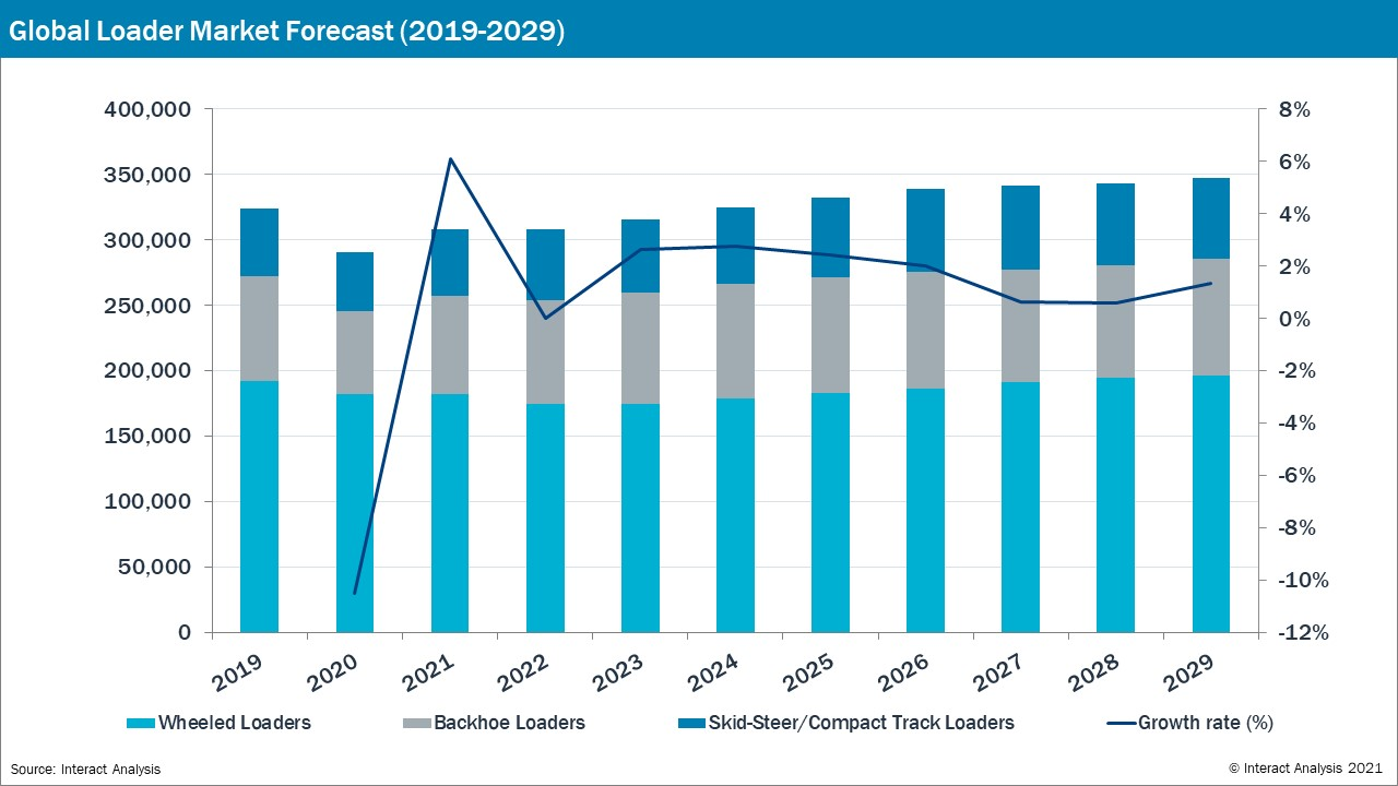 Market growth forecast for global loaders set to increase in 2021.