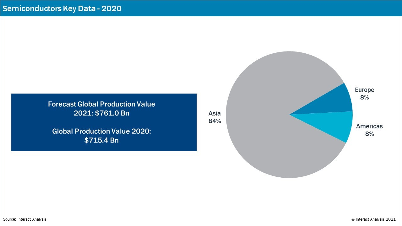 Asia set to dominate global production value for semiconductors in 2021.