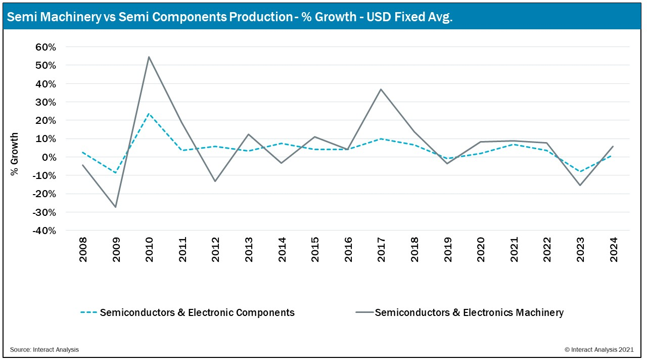 Semi Machinery and Semi components production predicted to stagnate in the next few years.