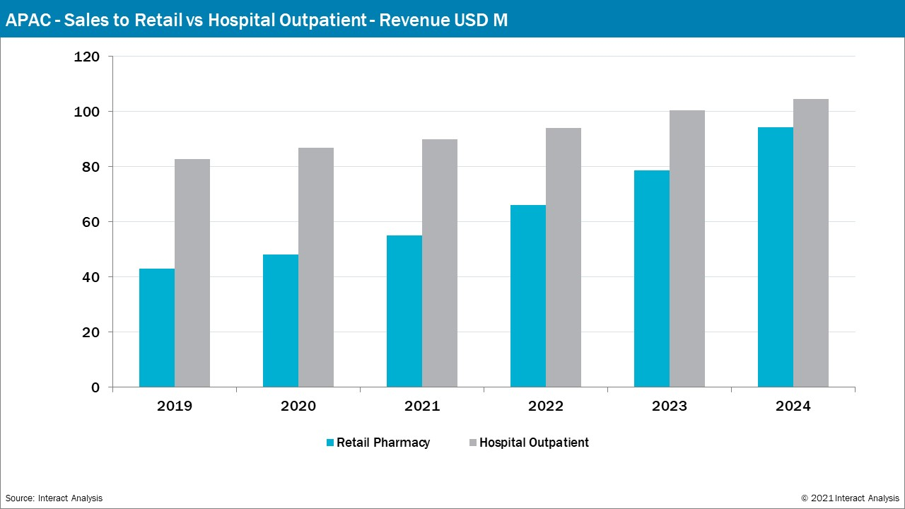 Retail pharmacy sales are closing the gap on hospital outpatient by 2024