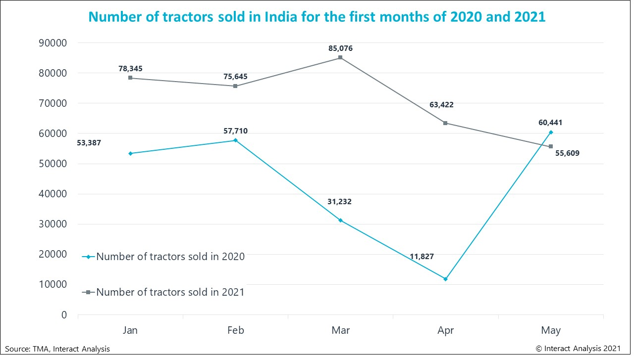 India is the world's biggest tractor market