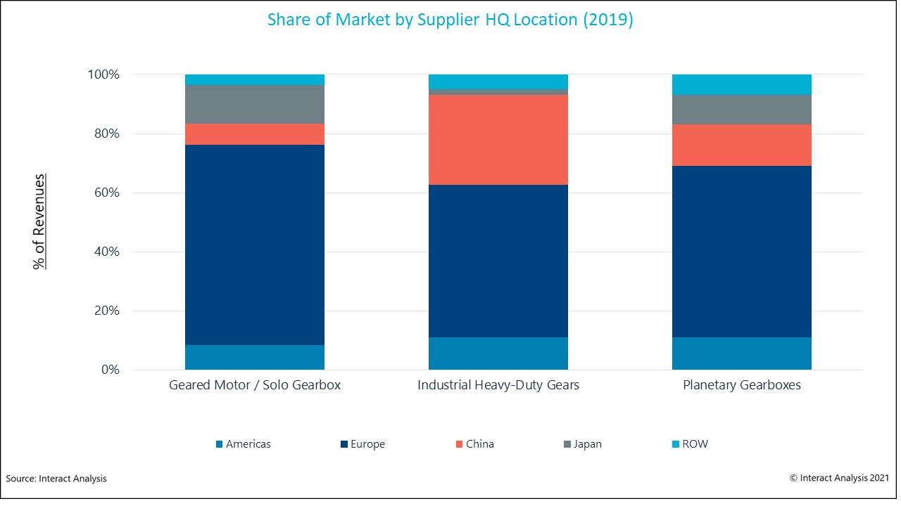 Companies headquartered in Europe dominate the share of global revenues for gearboxes.