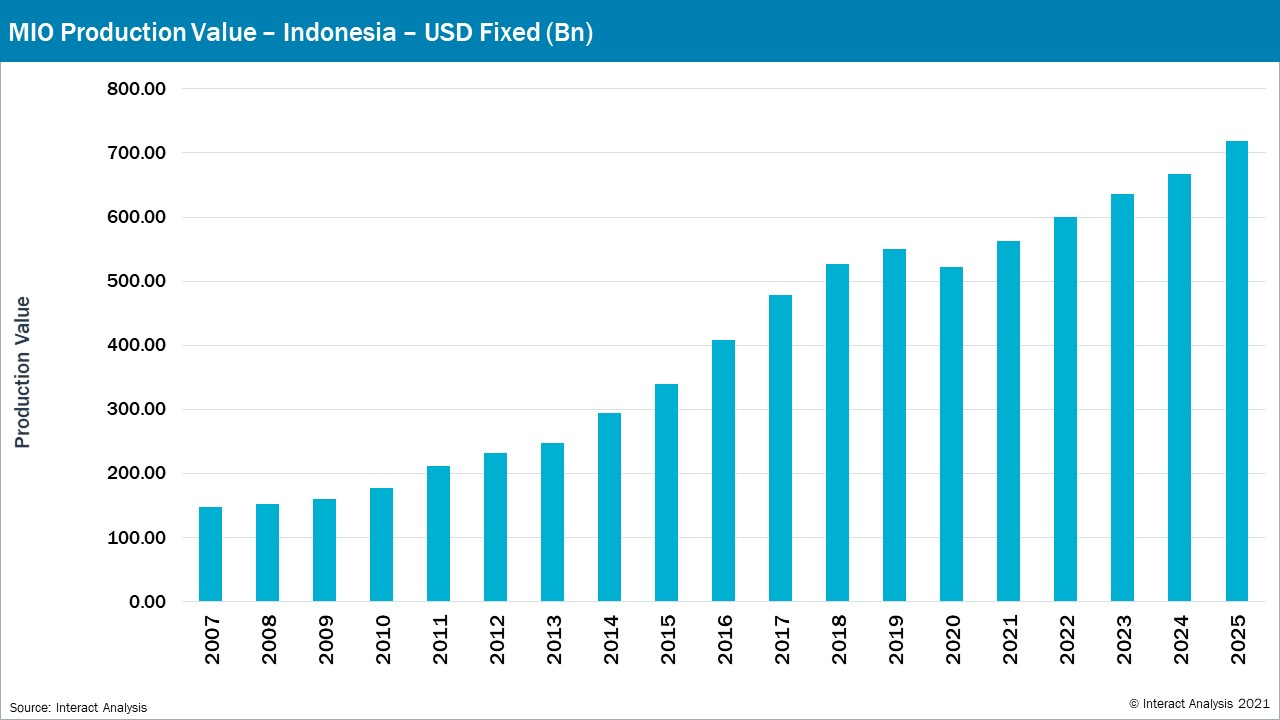 MIO predicts Indonesian production value to soar in the coming years to 2025.