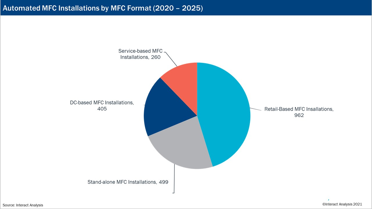 Expected distribution of MFC projects globally between 2020 and 2025