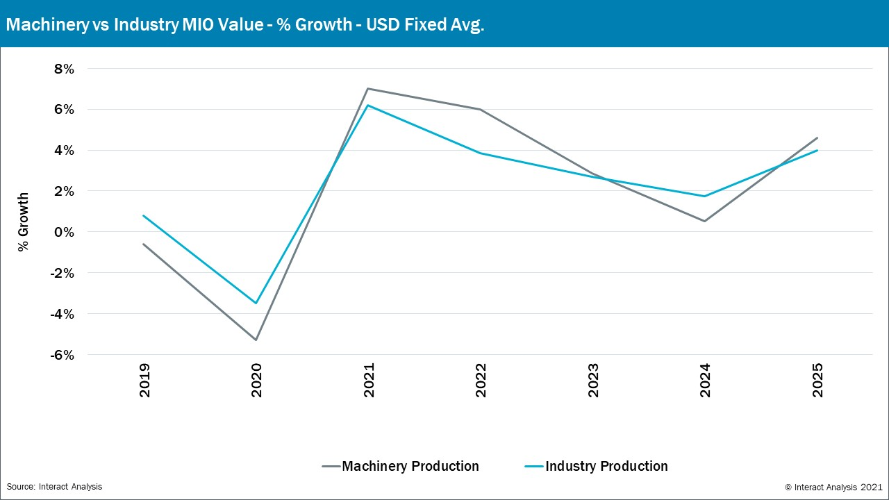 Machinery Production  vs Industrial Production