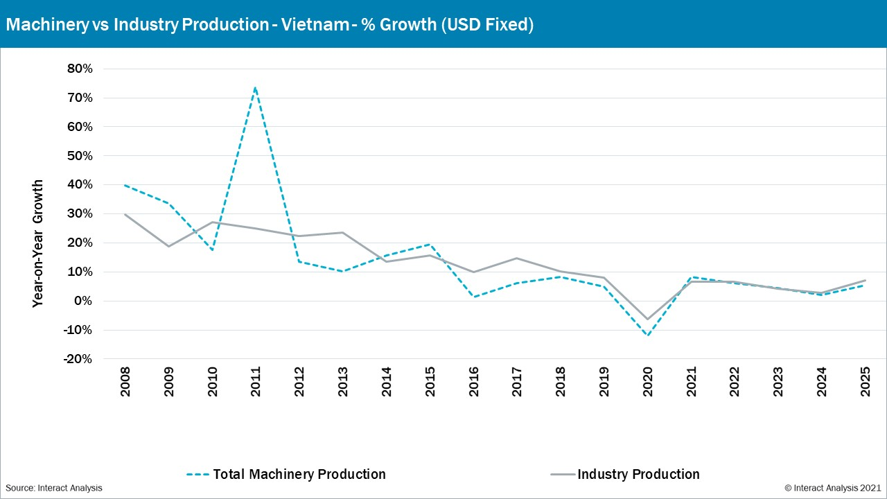 Vietnam Production set to increase in 2021.