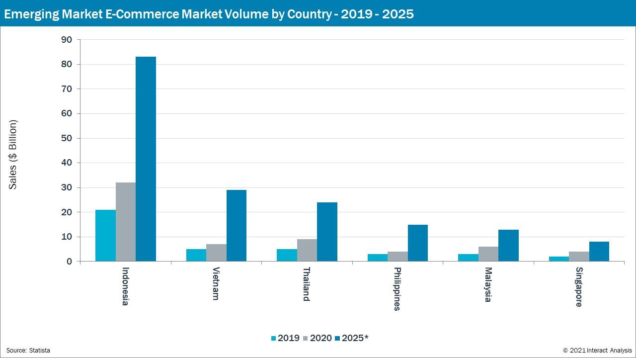 Increasing sales for Indonesia, Vietnam. Thailand, Philippines, Malaysia & Singapore