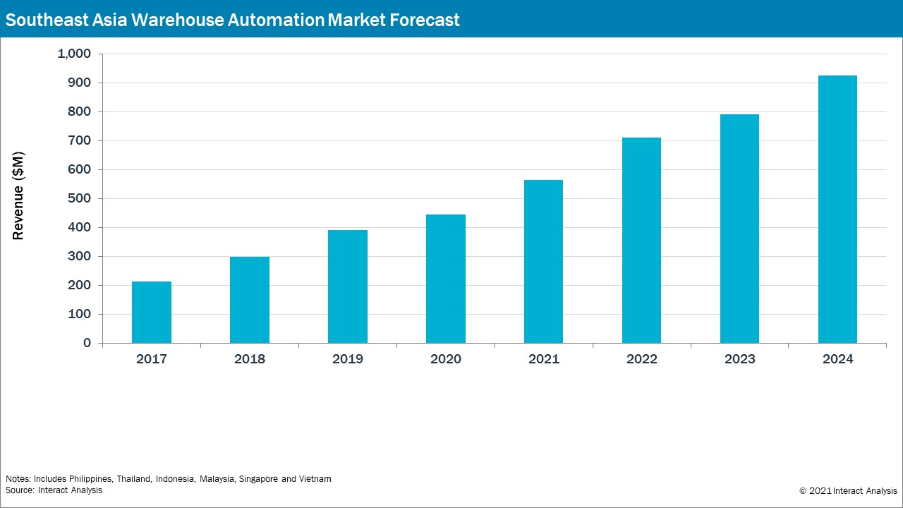 The increasing revenue in Southeast Asia for the warehouse automation market