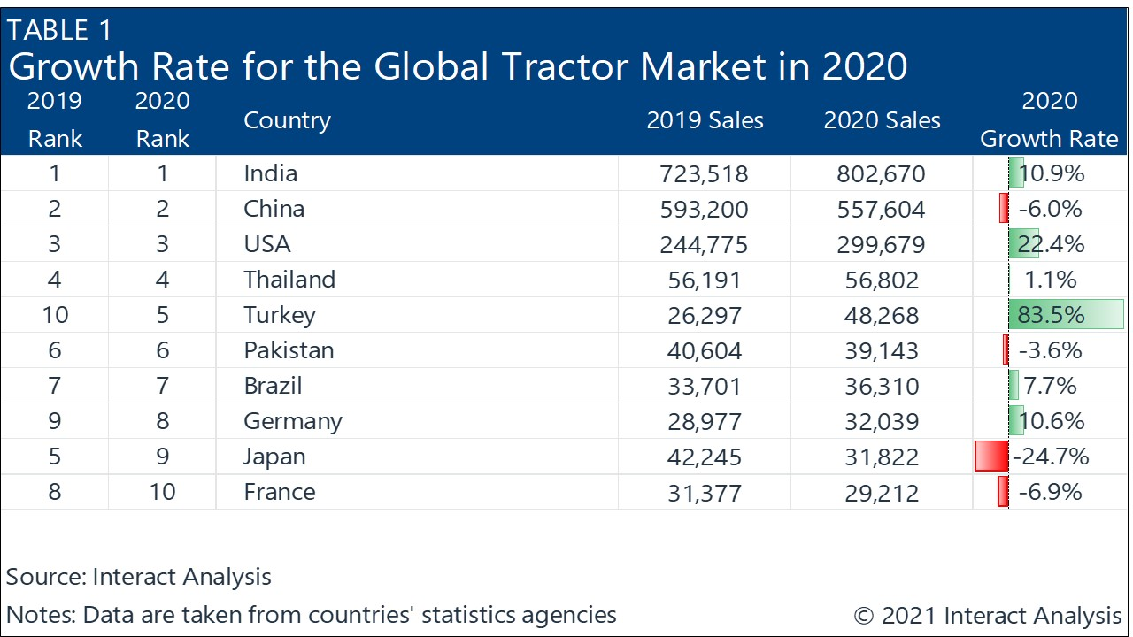 The agriculture machinery market performed strongly in 2020