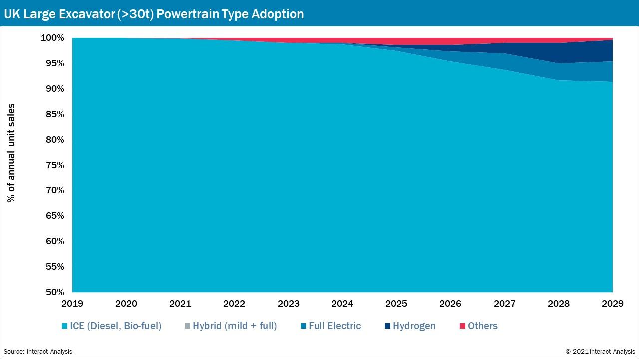 UK Powertrain Type - % of annual unit sales for large excavators