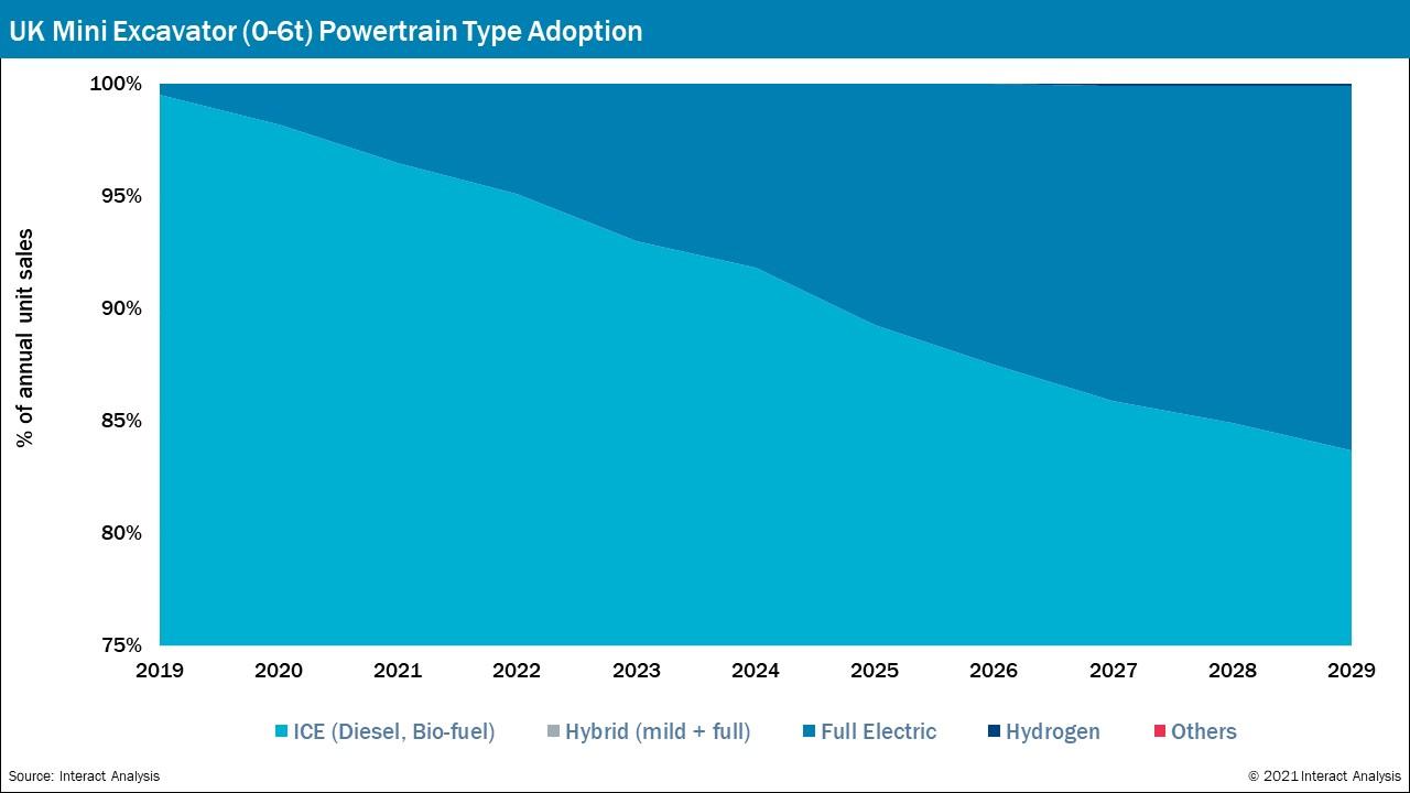 UK Powertrain Type - % of annual unit sales for mini excavators