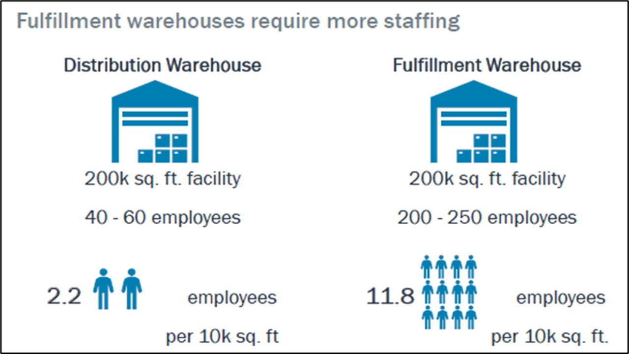 Rise of ecommerce fulfillment warehouses predicted to increase the demand for labour
