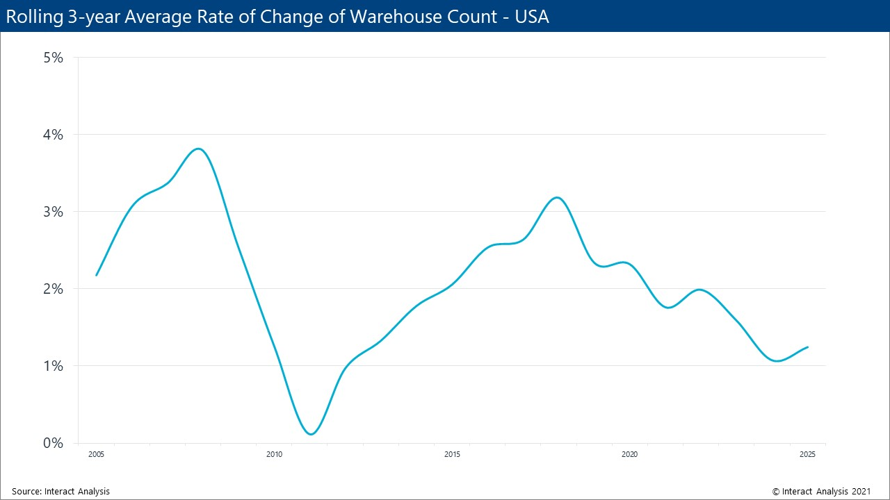 Growth rates of warehouse count for the USA
