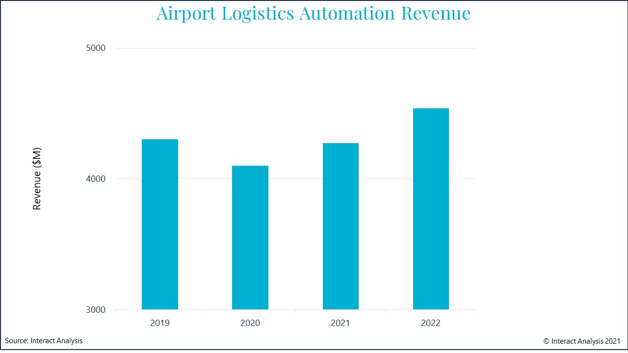 2022 revenue is forecast to be higher than 2019