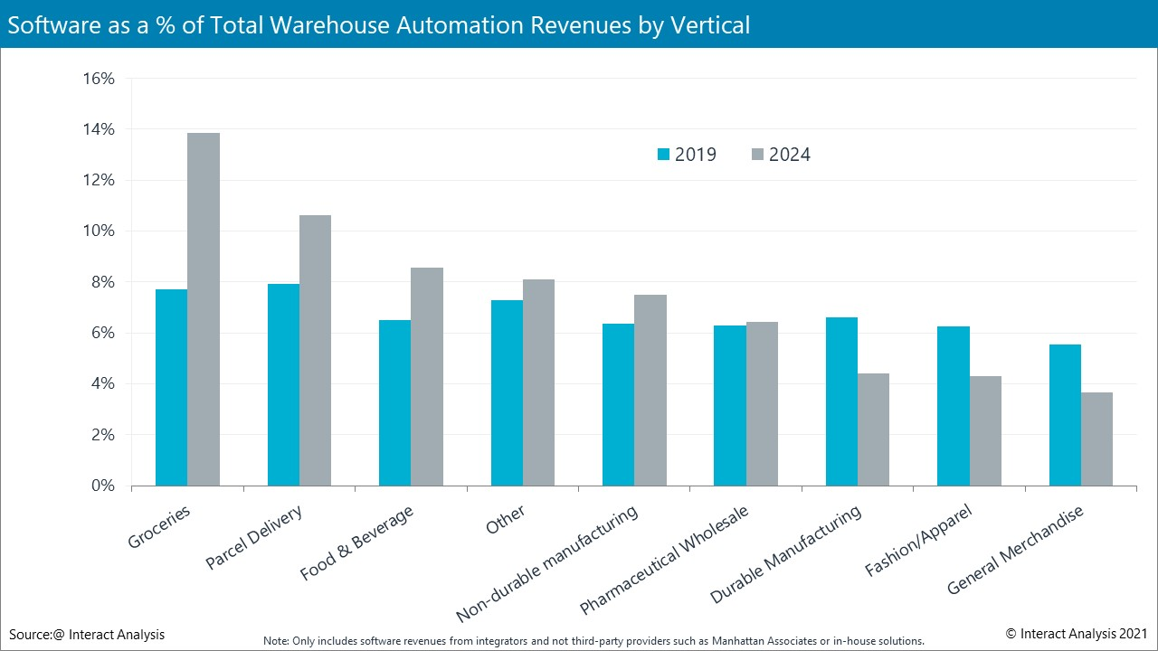 Retailers tend not to outsource supply chain software to warehouse automation vendors