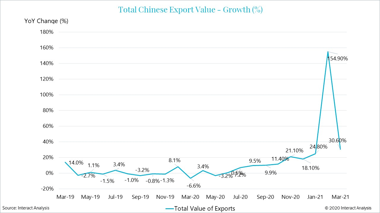 February 2021 showed an exceptional spike in China's exports