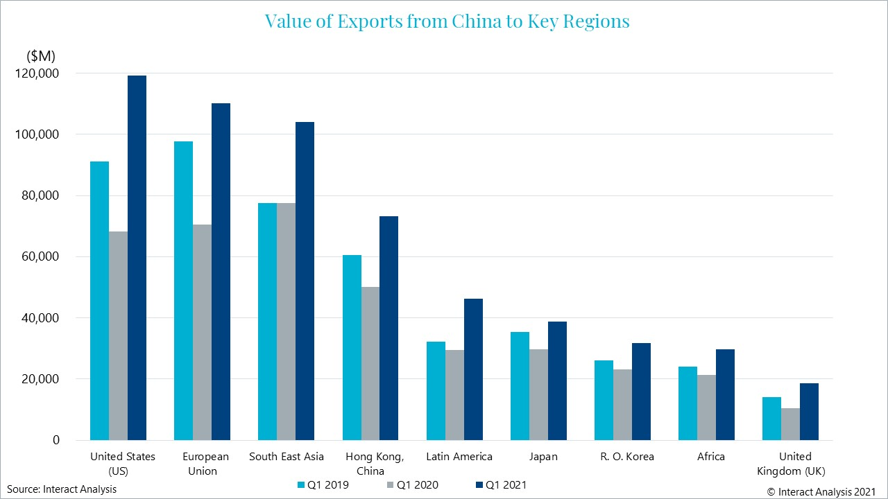 China's rate of exports to destinations hasn't changed significantly compared to previous years