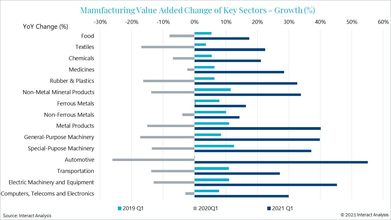 Most industries in China have experienced a year-on-year increase of at least 20% for Q1 2021