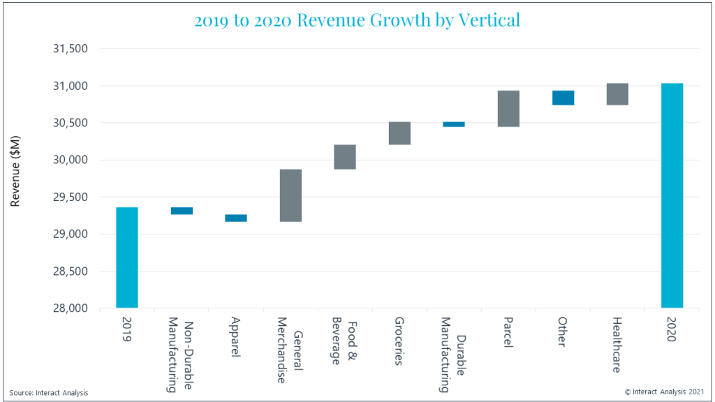 General Merchandise, Food & Beverage and Parcel driving demand for automation in 2020