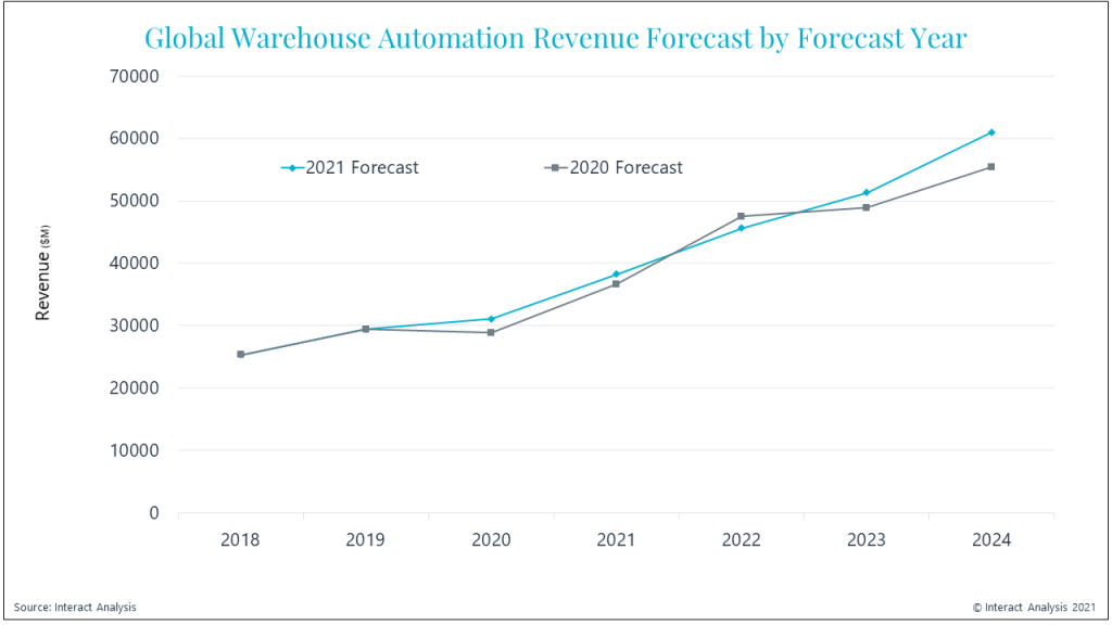 Latests forecasts paint a rosy picture for automation investments