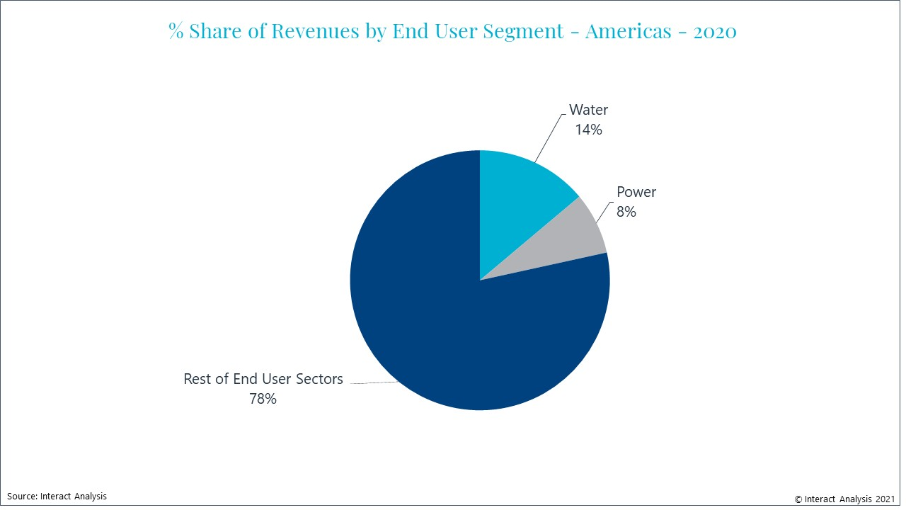 Water is the single largest end-user sector of drives in the Americas region.