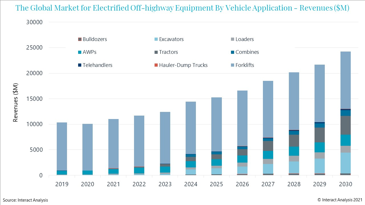 Forklifts are the largest electrified off-highway vehicle application .....for now