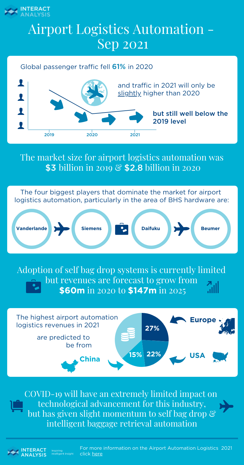 Airport Logistics Automation Infographic