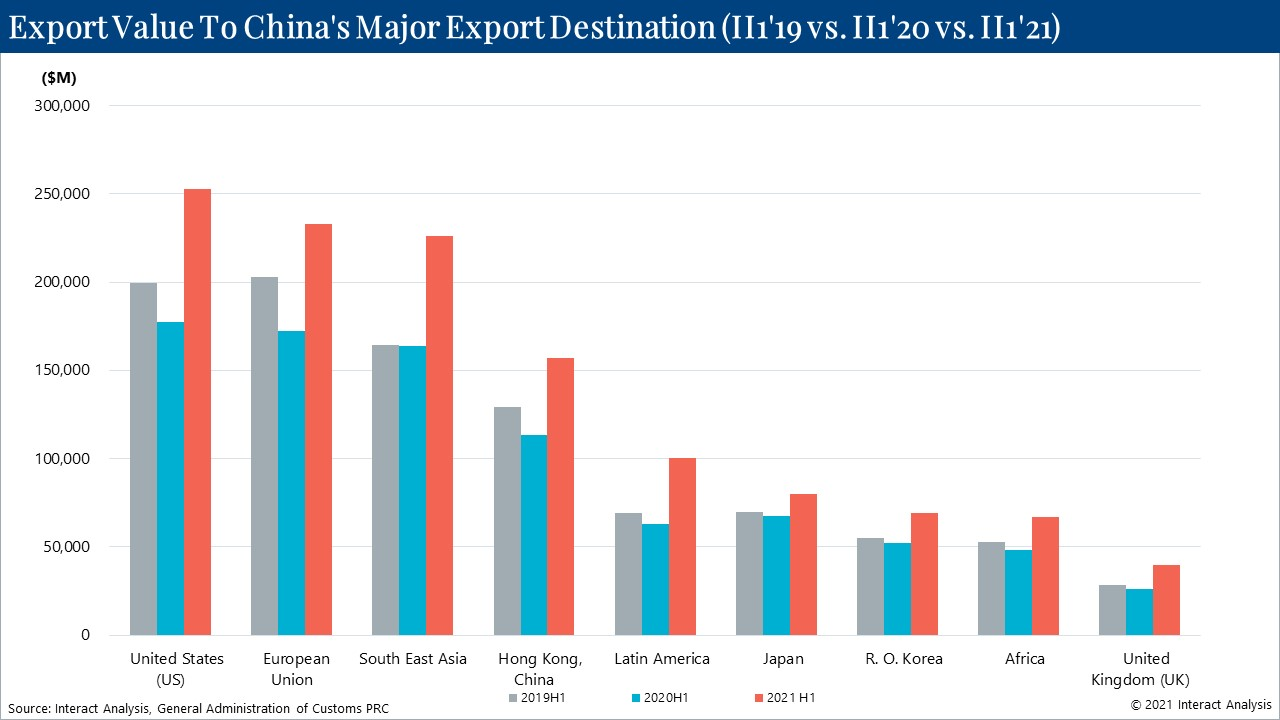The proportion of Chinese exports to different destinations has changed little since 2020