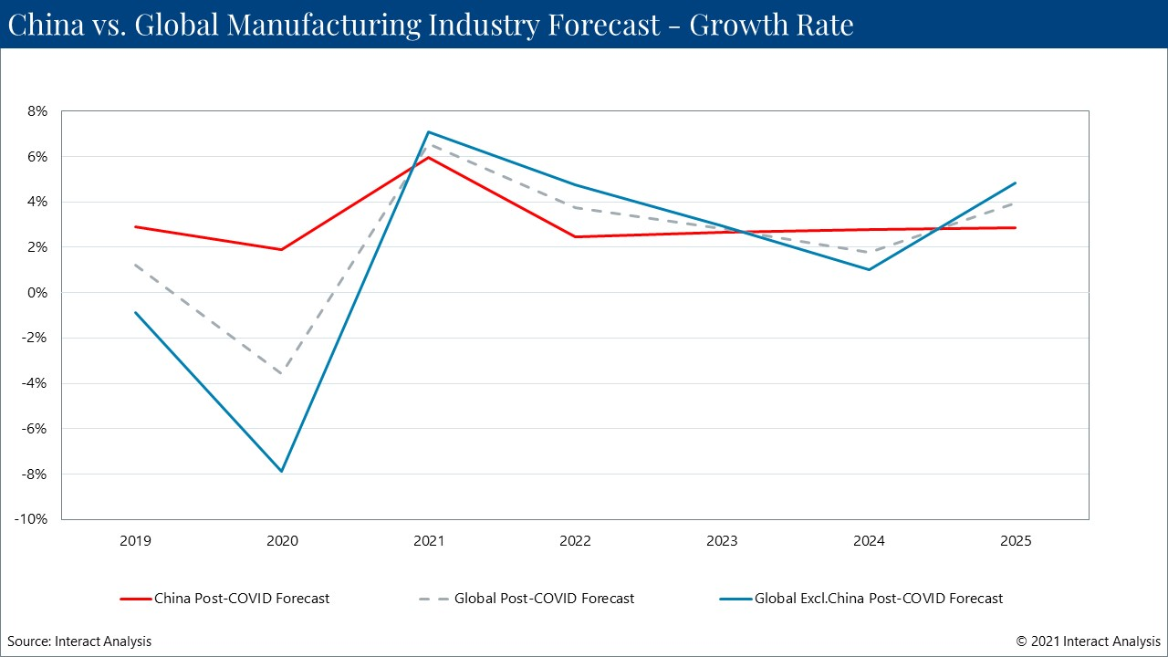 China's manufacturing output in 2021 expected to return to levels we were predicting pre-pandemic