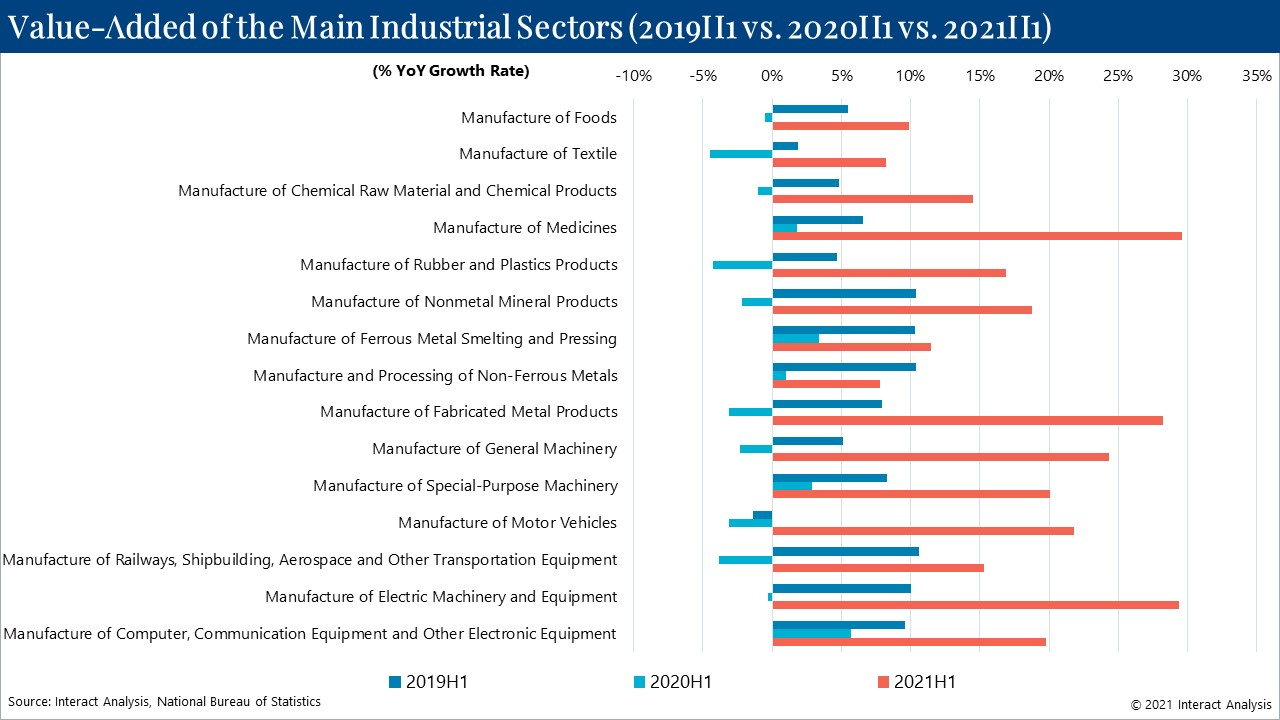 Some Chinese manufacturing sectors saw growth rates of over 20%