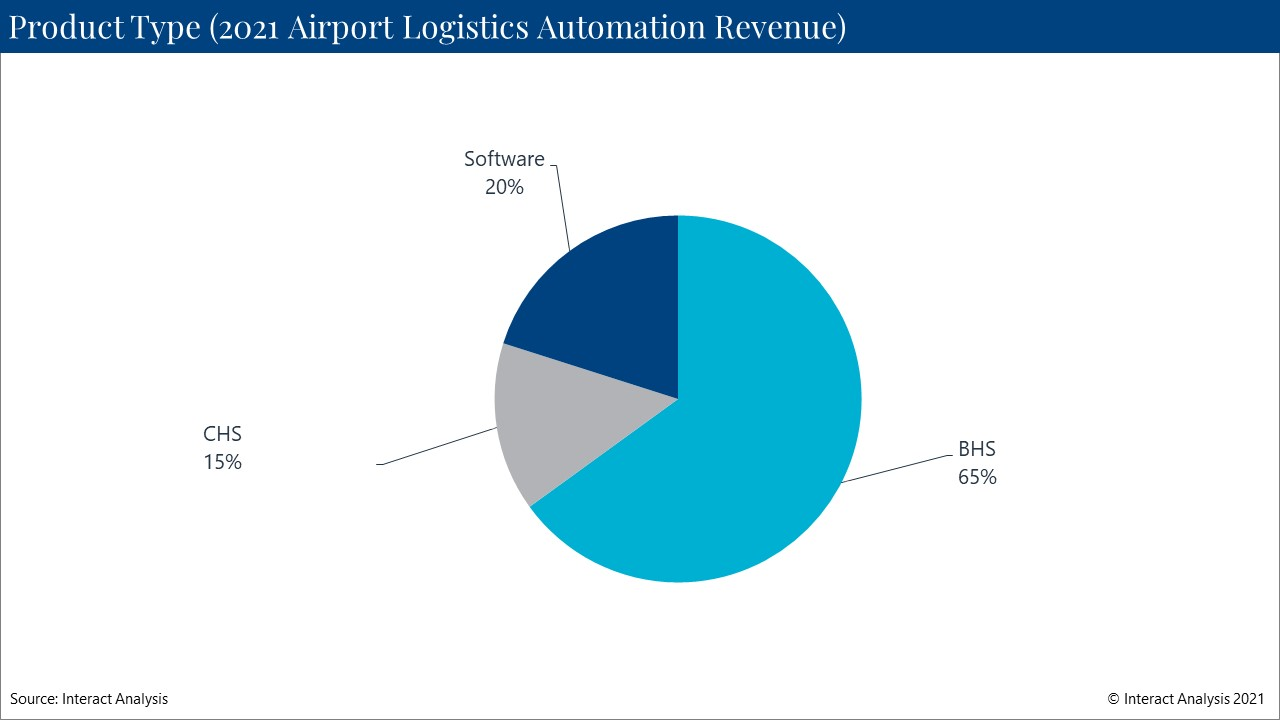 Baggage handling systems are by far the largest segment of the airport logistics automation market