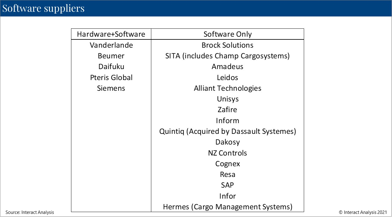 Suppliers of software solutions for airport logistics automation