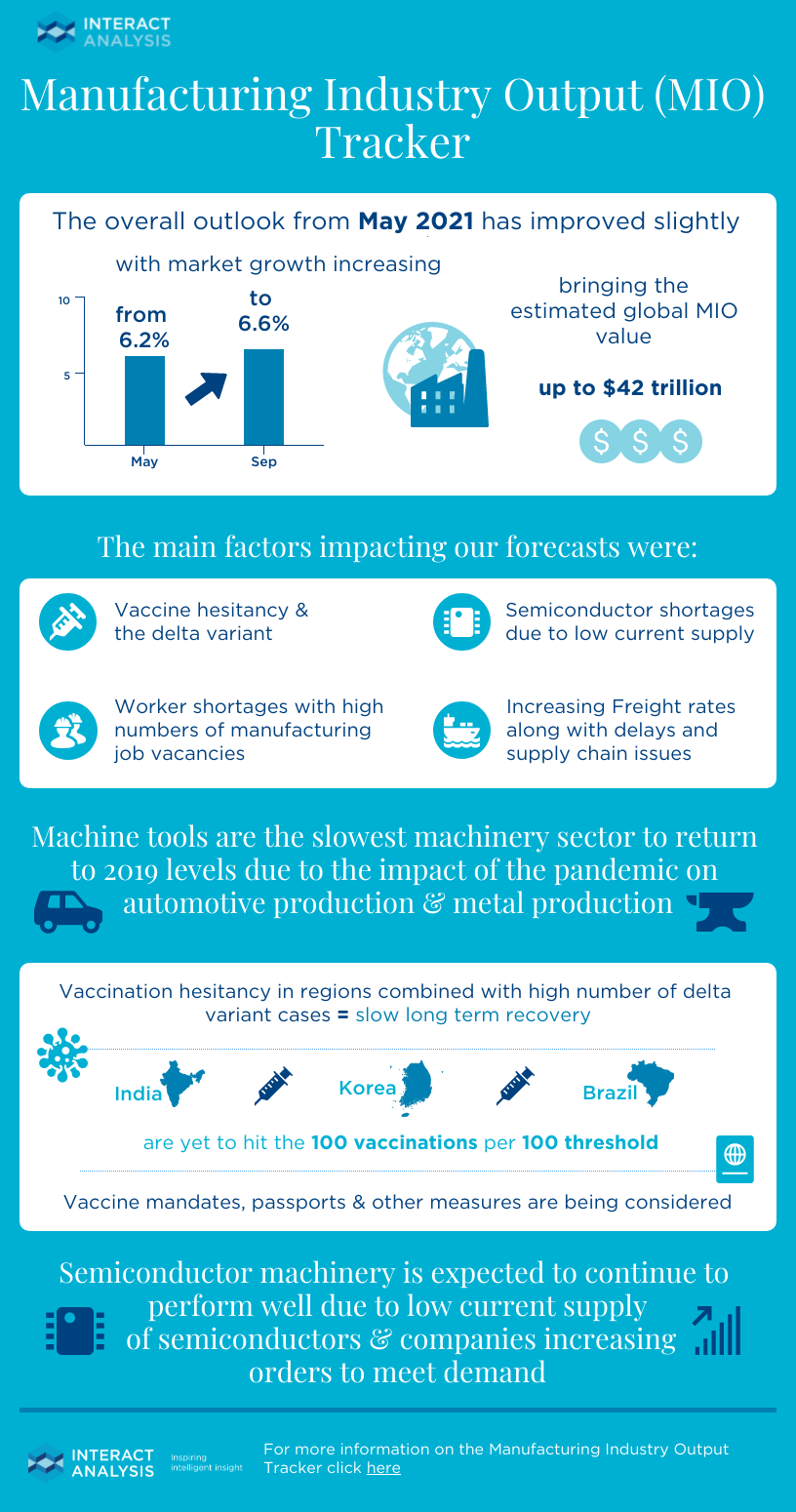 Infographic - Manufacturing Industry Output (MIO) Tracker