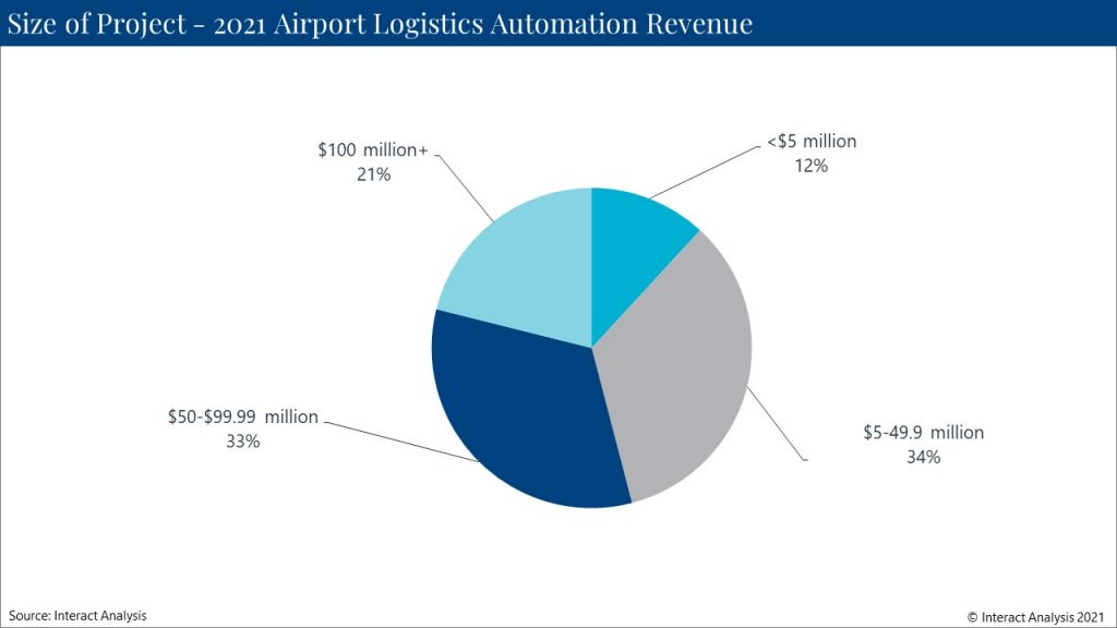 Most of 2021 airport logistics automation revenue will be generated from $5m and $100m projects.